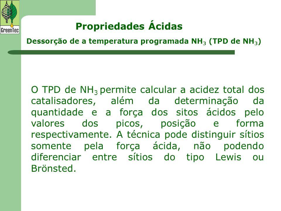 Propriedades Ácidas Dessorção de a temperatura programada NH3 (TPD de NH3)