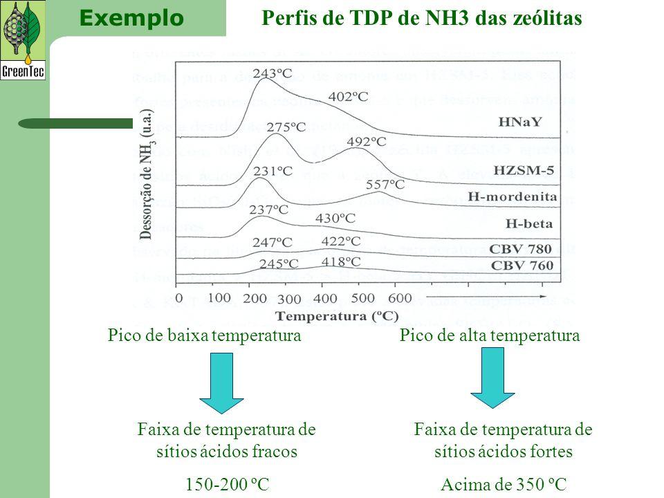 Perfis de TDP de NH3 das zeólitas