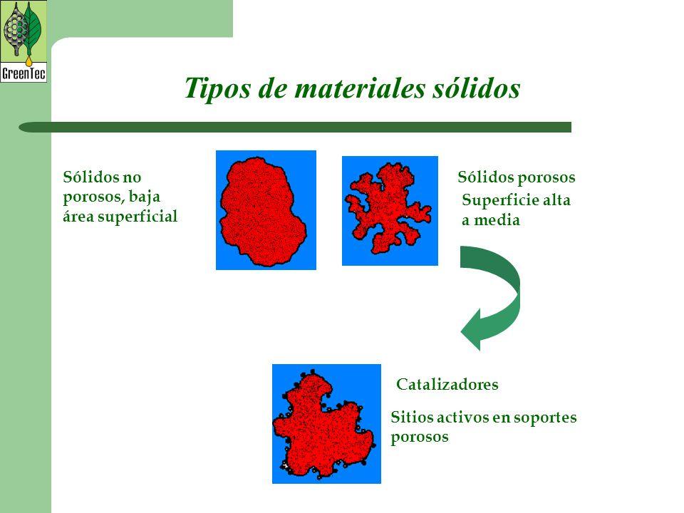 Tipos de materiales sólidos