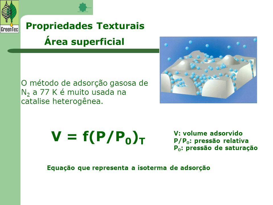 V = f(P/P0)T Propriedades Texturais Área superficial