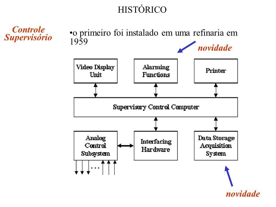 HISTÓRICO Controle Supervisório o primeiro foi instalado em uma refinaria em 1959 novidade novidade