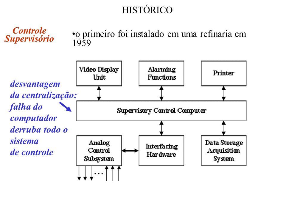 HISTÓRICO Controle. Supervisório. o primeiro foi instalado em uma refinaria em 1959. desvantagem.