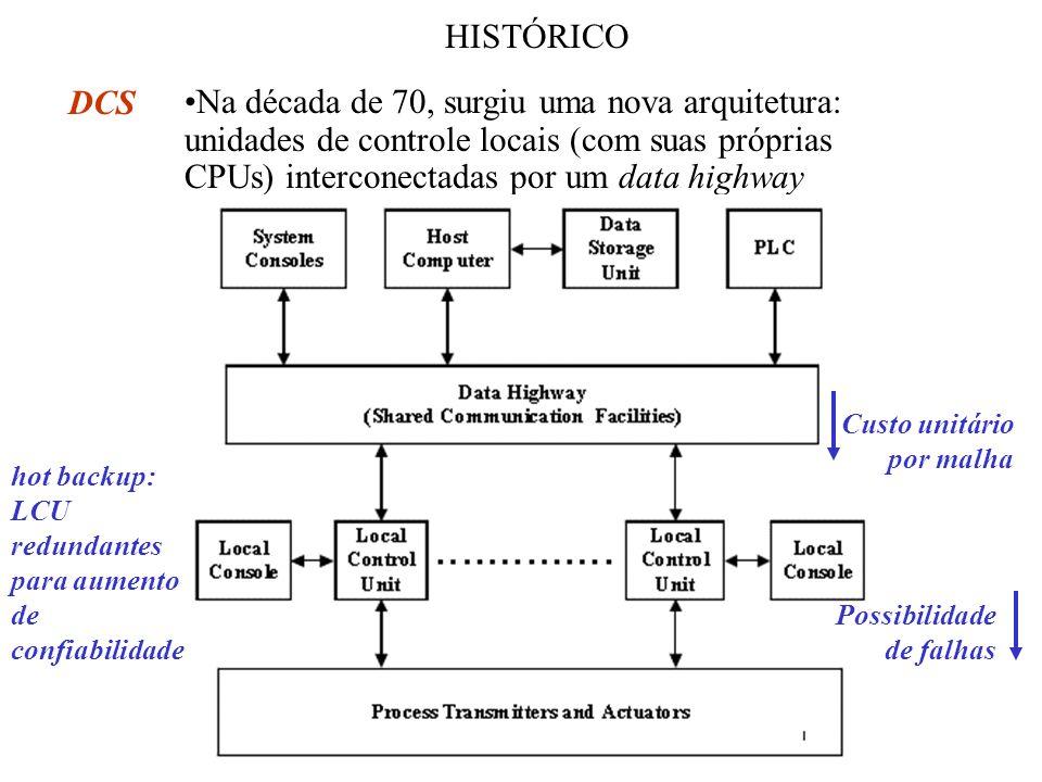 HISTÓRICO Na década de 70, surgiu uma nova arquitetura: unidades de controle locais (com suas próprias CPUs) interconectadas por um data highway.
