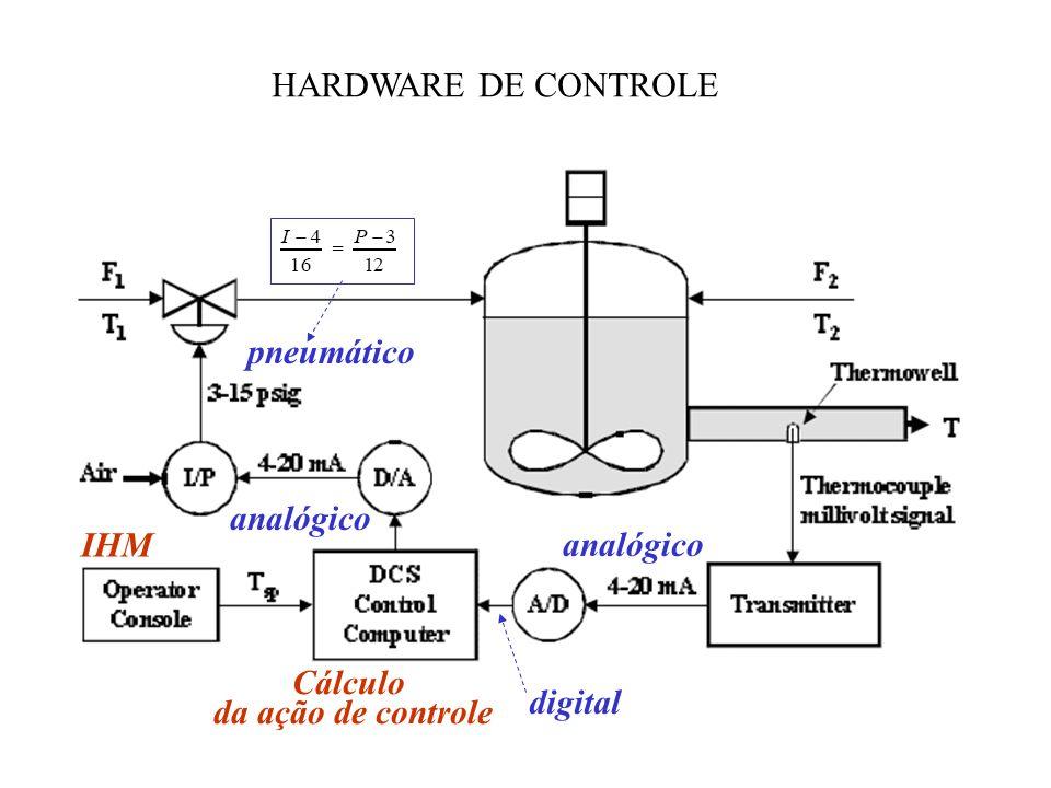 HARDWARE DE CONTROLE pneumático analógico analógico IHM Cálculo da ação de controle digital
