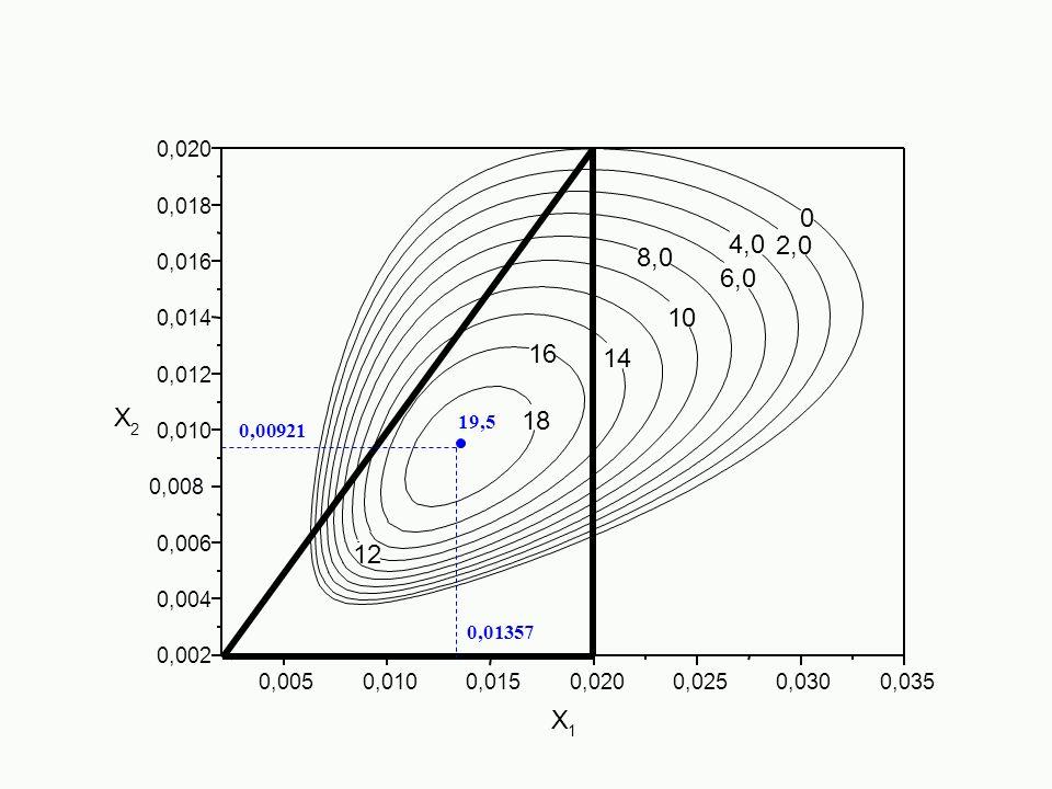 0,020 0,018. 4,0. 2,0. 8,0. 0,016. 6,0. 0,014. 10. 16. 14. 0,012. X. 19,5. 18. 0,010.