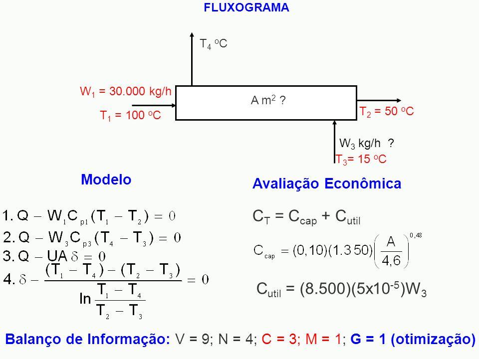 CT = Ccap + Cutil Cutil = (8.500)(5x10-5)W3 Modelo Avaliação Econômica