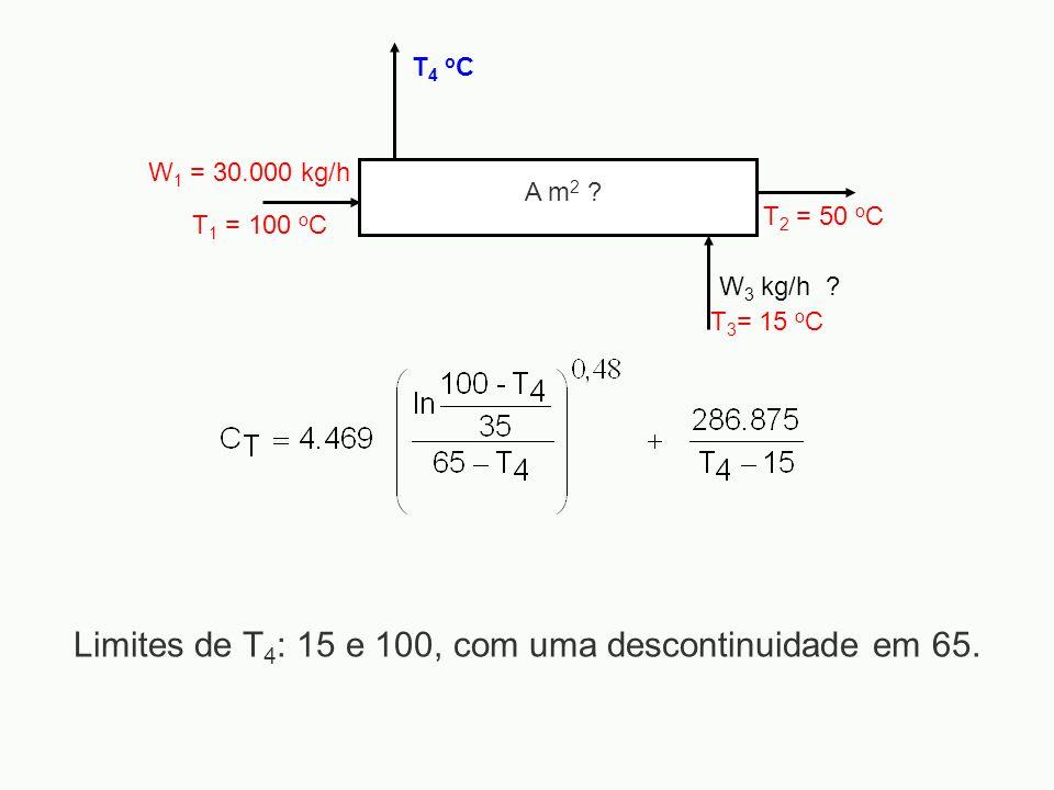 Limites de T4: 15 e 100, com uma descontinuidade em 65.