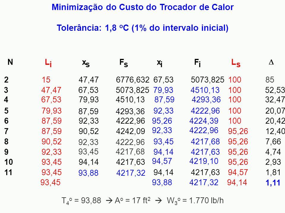 Minimização do Custo do Trocador de Calor