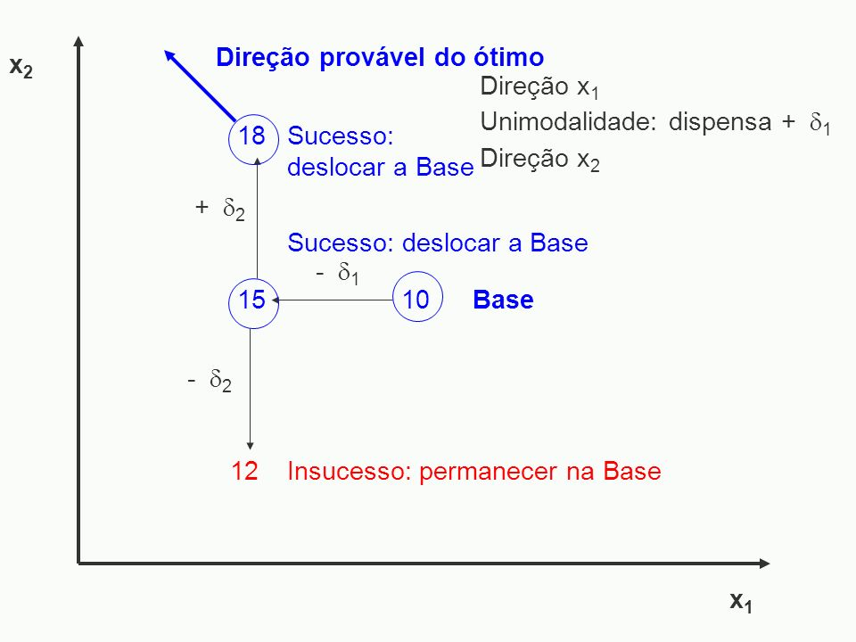 x2 Direção provável do ótimo. Direção x1. Unimodalidade: dispensa + 1. 18. Sucesso: deslocar a Base.
