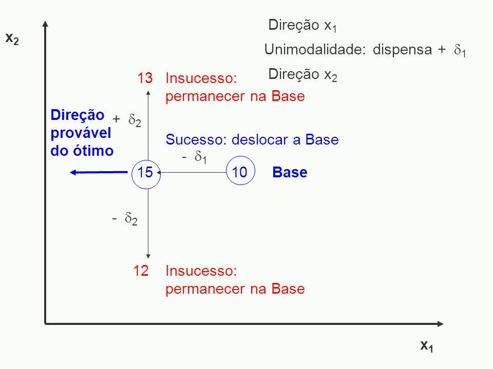 Direção x1 x2. Unimodalidade: dispensa + 1. Direção x2. 13. Insucesso: permanecer na Base. + 2.