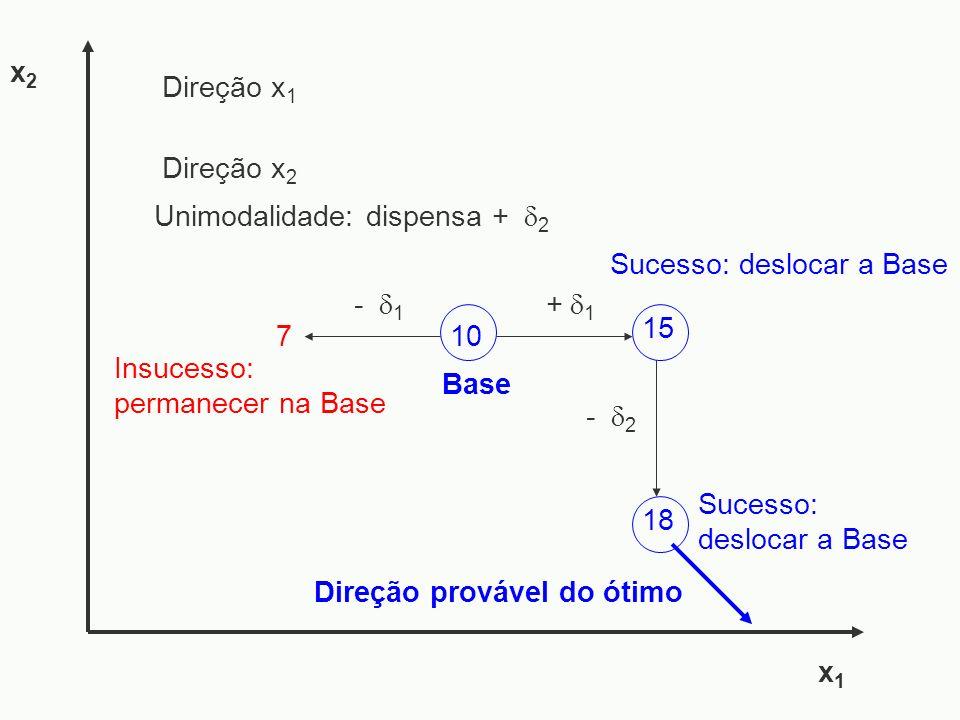 x2 Direção x1. Direção x2. Unimodalidade: dispensa + 2. Sucesso: deslocar a Base. - 1. +1.
