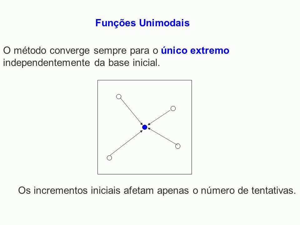Funções Unimodais O método converge sempre para o único extremo independentemente da base inicial.