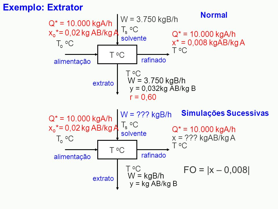 Exemplo: Extrator FO = |x – 0,008| Normal W = 3.750 kgB/h Ts oC