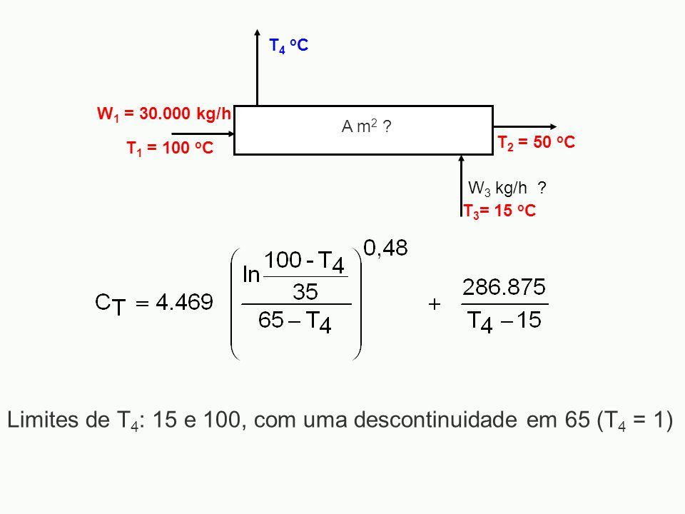 Limites de T4: 15 e 100, com uma descontinuidade em 65 (T4 = 1)