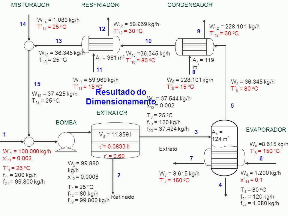 Resultado do Dimensionamento