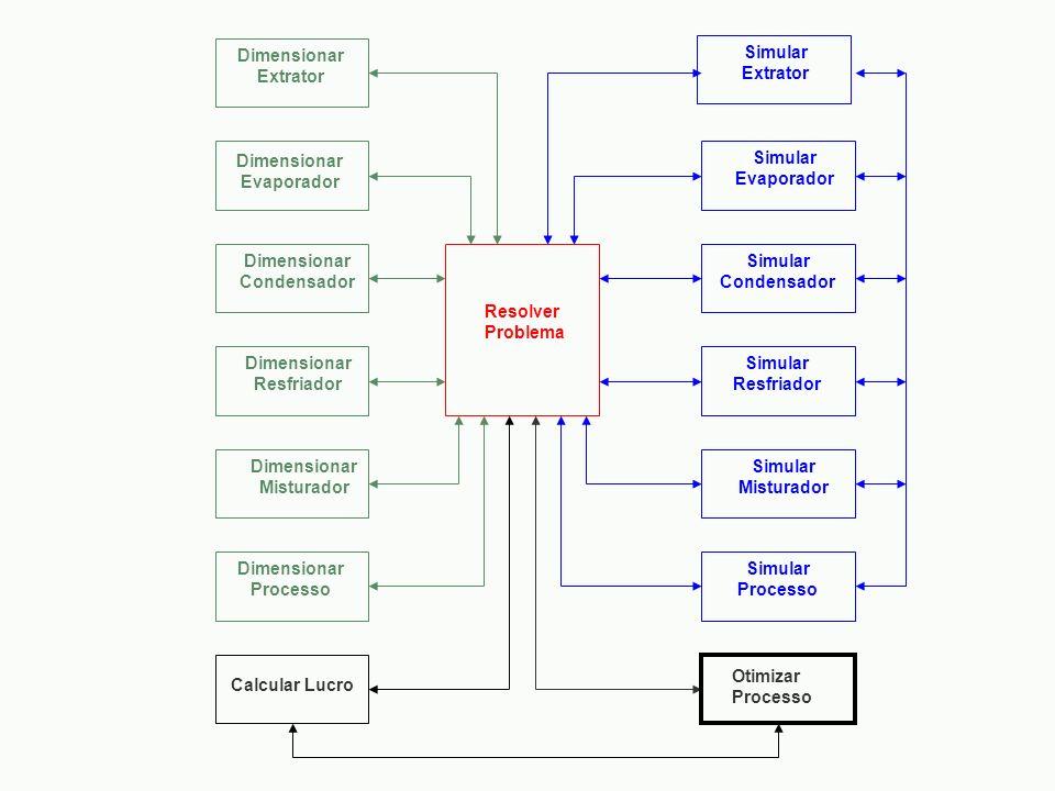 Dimensionar Extrator. Simular. Extrator. Dimensionar. Evaporador. Simular. Evaporador. Dimensionar.
