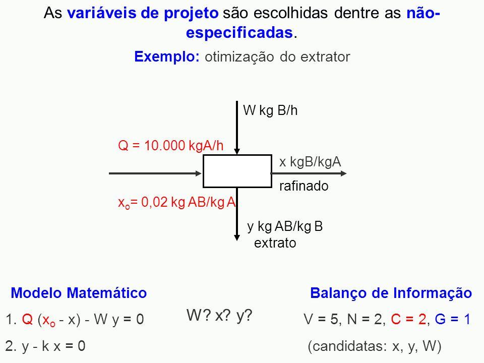 As variáveis de projeto são escolhidas dentre as não-especificadas.
