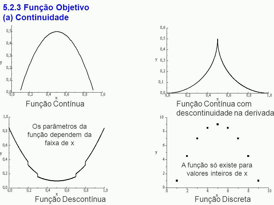 5.2.3 Função Objetivo (a) Continuidade Função Contínua