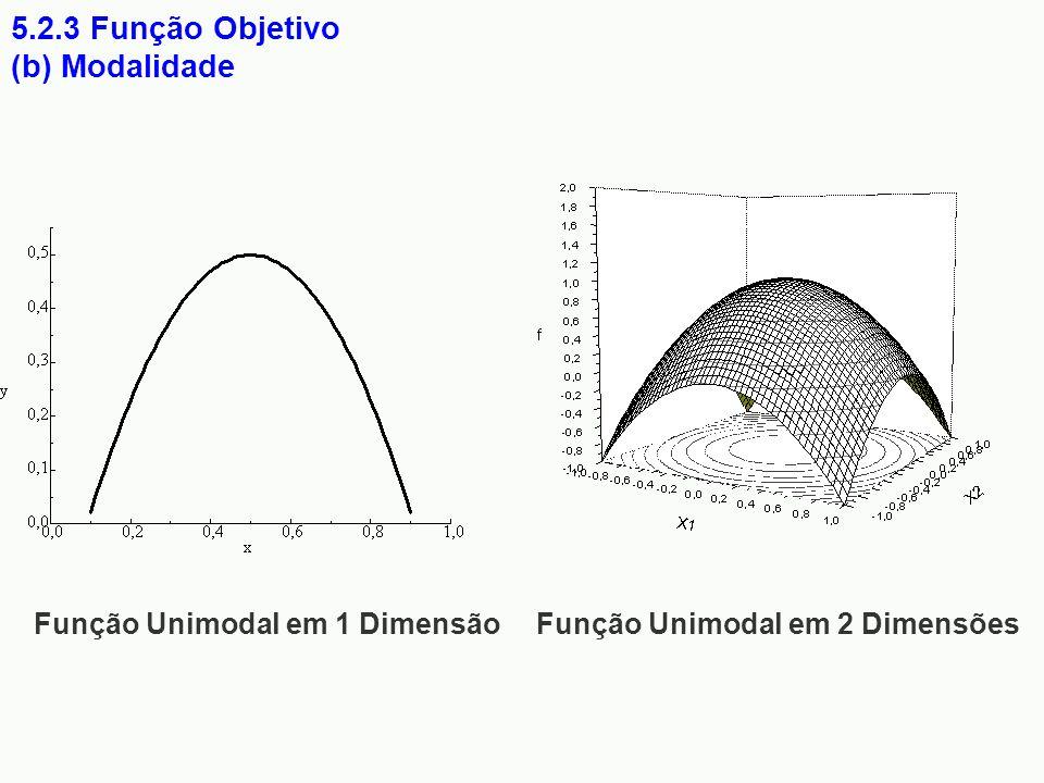 Função Unimodal em 2 Dimensões Função Unimodal em 1 Dimensão