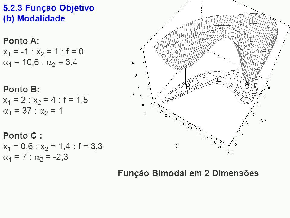 5.2.3 Função Objetivo (b) Modalidade. Função Bimodal em 2 Dimensões. Ponto A: x1 = -1 : x2 = 1 : f = 0 1 = 10,6 : 2 = 3,4.