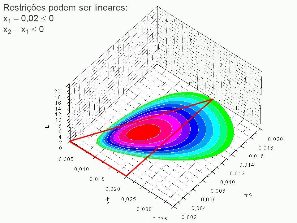 Restrições podem ser lineares: x1 – 0,02  0 x2 – x1  0