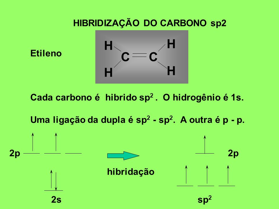 H C C HIBRIDIZAÇÃO DO CARBONO sp2 Etileno