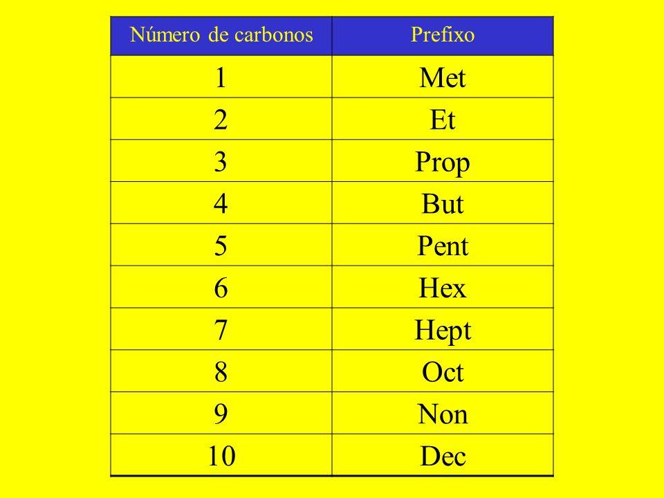 1 Met 2 Et 3 Prop 4 But 5 Pent 6 Hex 7 Hept 8 Oct 9 Non 10 Dec