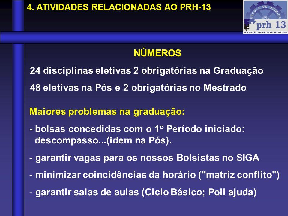 24 disciplinas eletivas 2 obrigatórias na Graduação