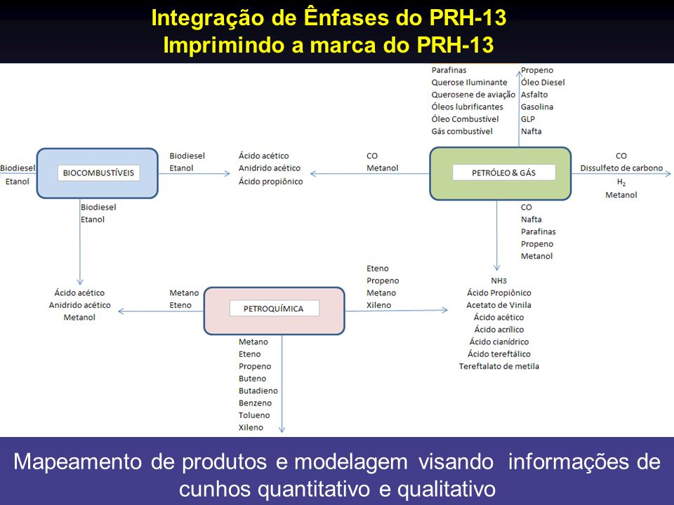 Integração de Ênfases do PRH-13 Imprimindo a marca do PRH-13