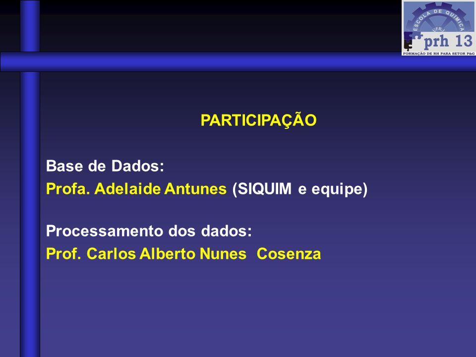 Profa. Adelaide Antunes (SIQUIM e equipe) Processamento dos dados: