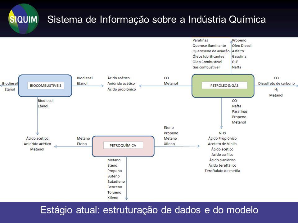 Estágio atual: estruturação de dados e do modelo