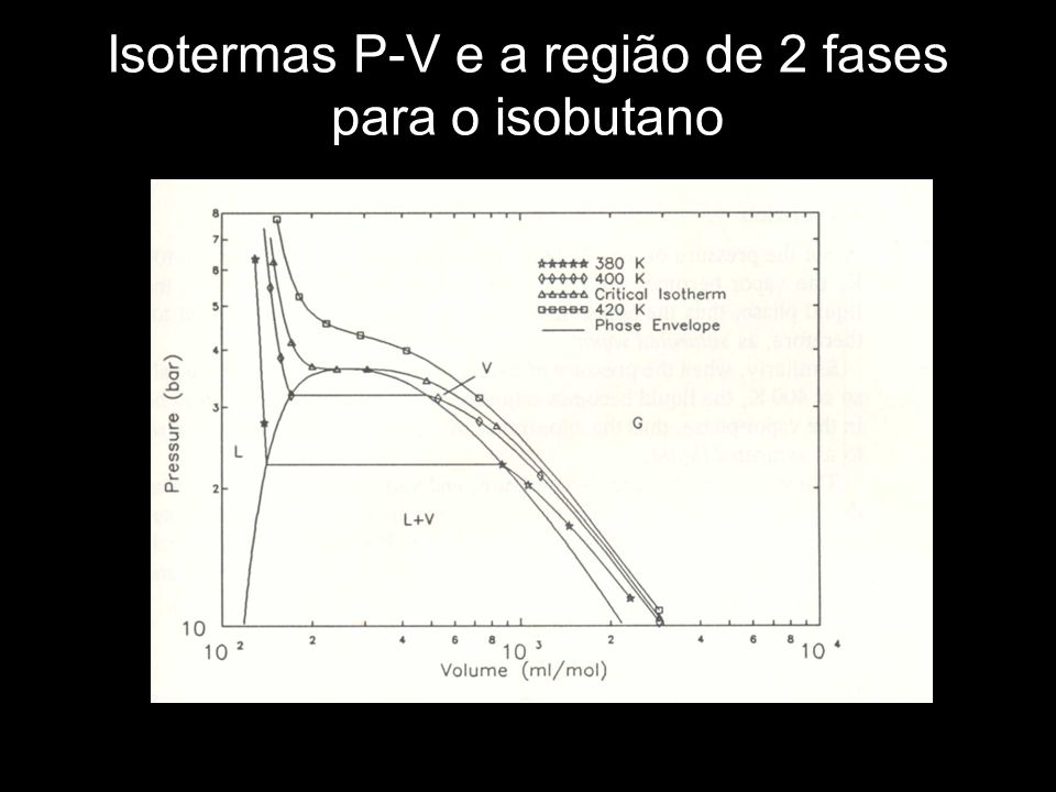Isotermas P-V e a região de 2 fases para o isobutano