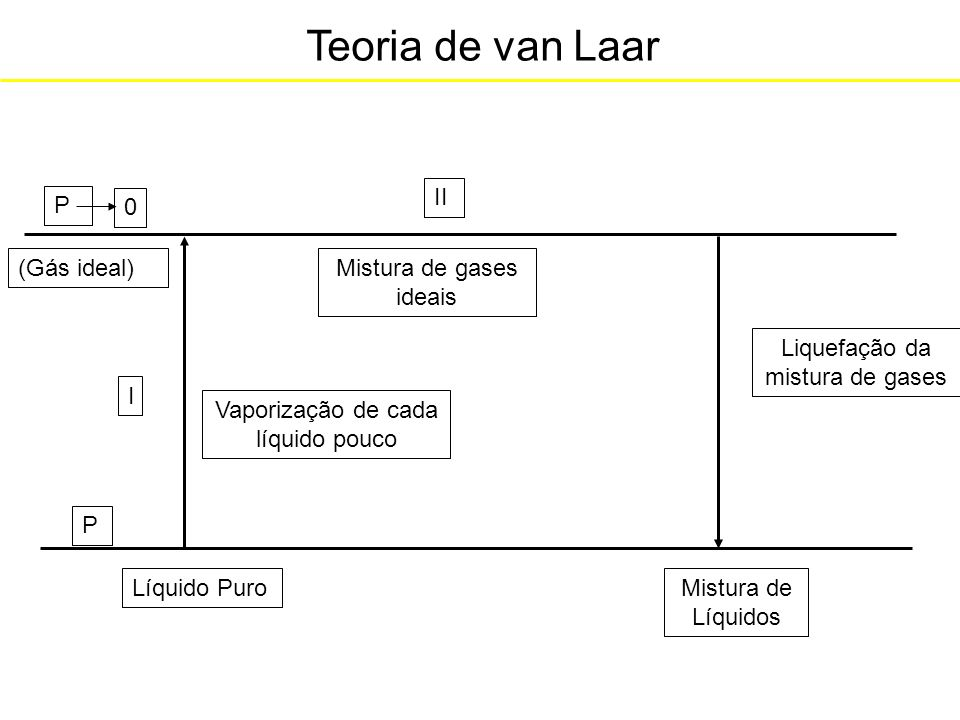 Teoria de van Laar Líquido Puro I P (Gás ideal)