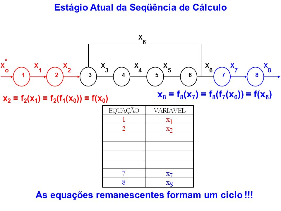 Estágio Atual da Seqüência de Cálculo