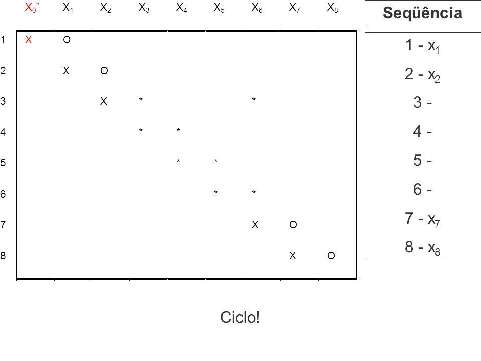 Seqüência 1 - x1 2 - x2 3 - 4 - 5 - 6 - 7 - x7 8 - x8 Ciclo! X0* X1 X2