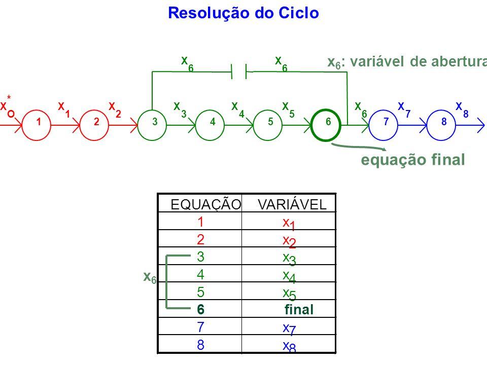 x6: variável de abertura