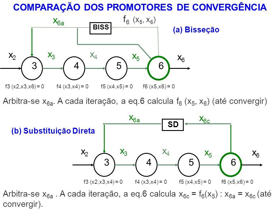 COMPARAÇÃO DOS PROMOTORES DE CONVERGÊNCIA (b) Substituição Direta