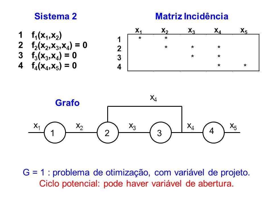 G = 1 : problema de otimização, com variável de projeto.