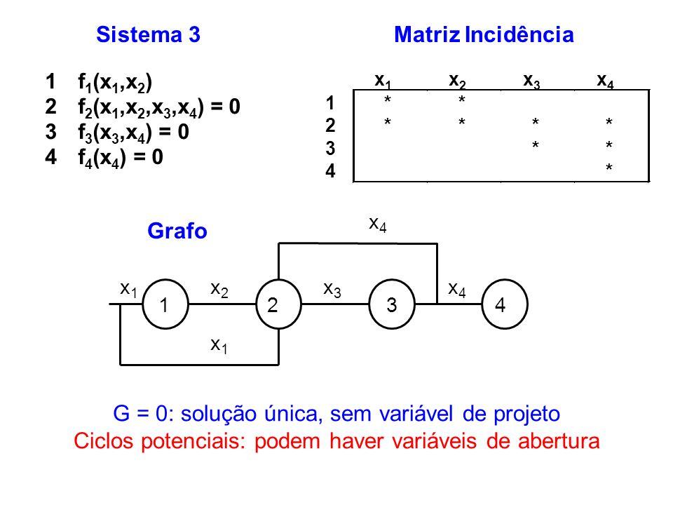 G = 0: solução única, sem variável de projeto