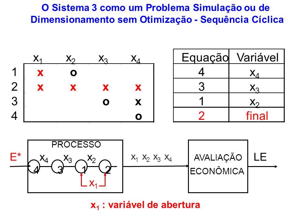 x1 x2 x3 x4 Equação Variável 1 x o 4 2 3 final E* x4 x3 x2 LE 4 3 1 2