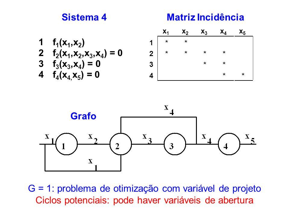 G = 1: problema de otimização com variável de projeto