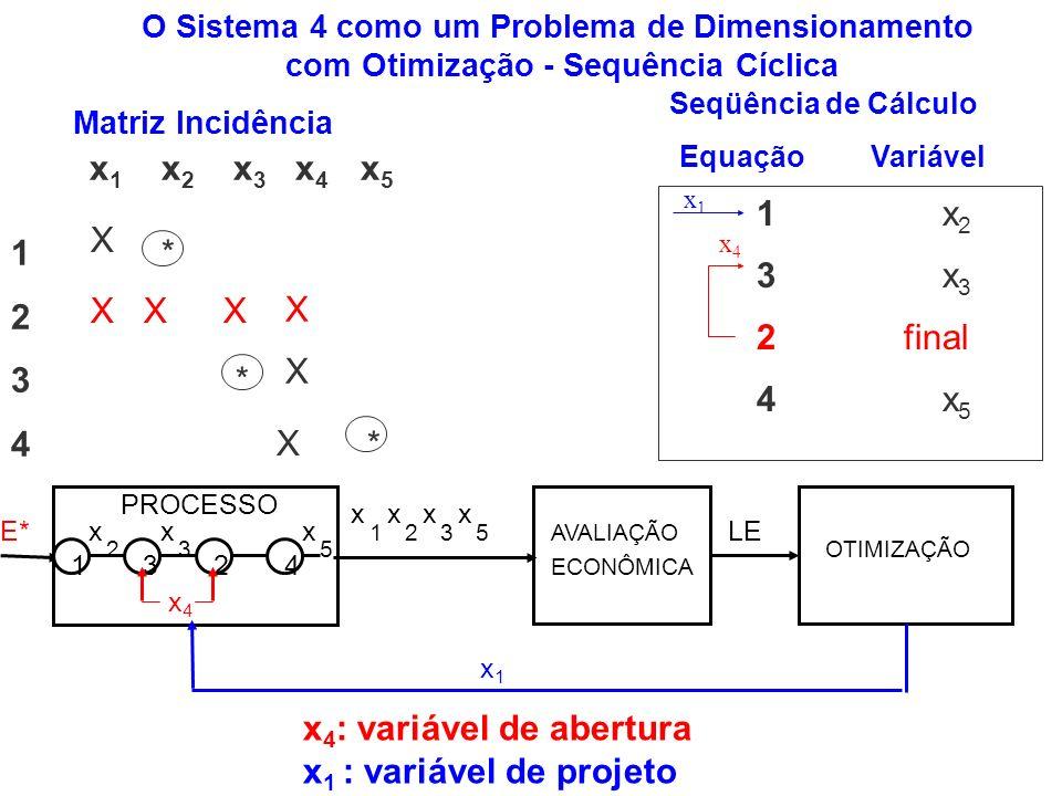 x4: variável de abertura x1 : variável de projeto