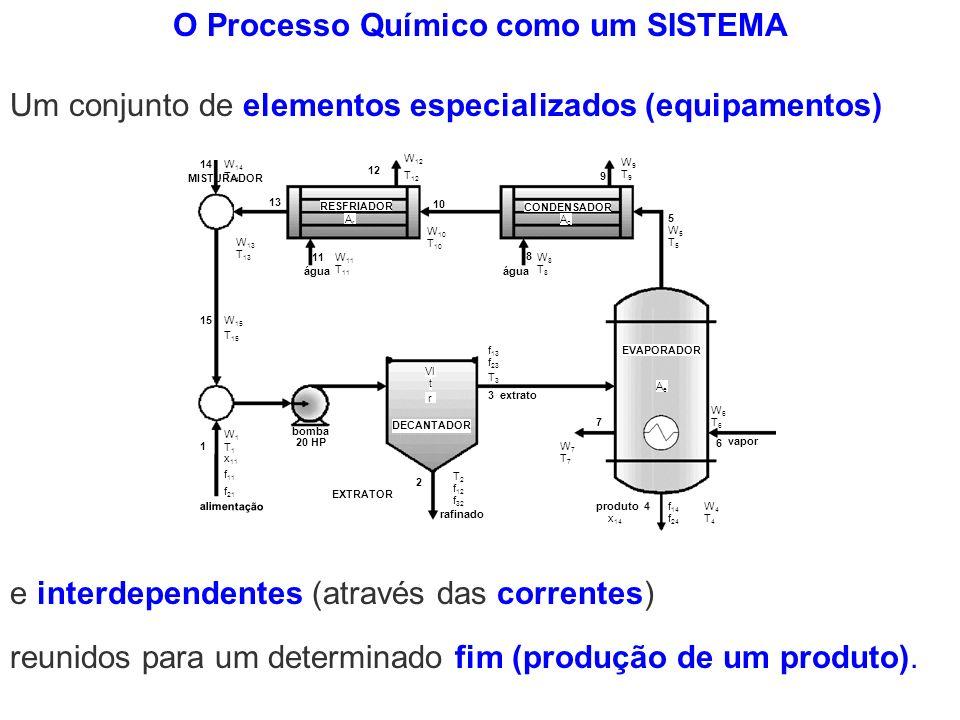 O Processo Químico como um SISTEMA