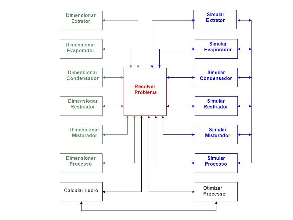 Resolver Problema Otimizar Processo. Calcular Lucro. Dimensionar. Extrator. Evaporador. Condensador.