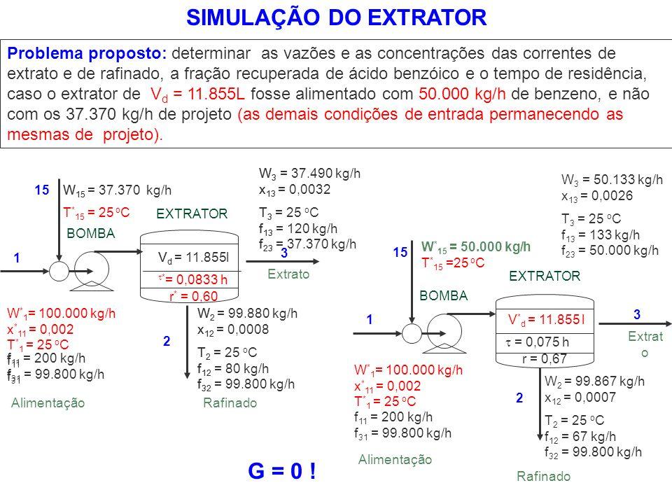 SIMULAÇÃO DO EXTRATOR G = 0 !