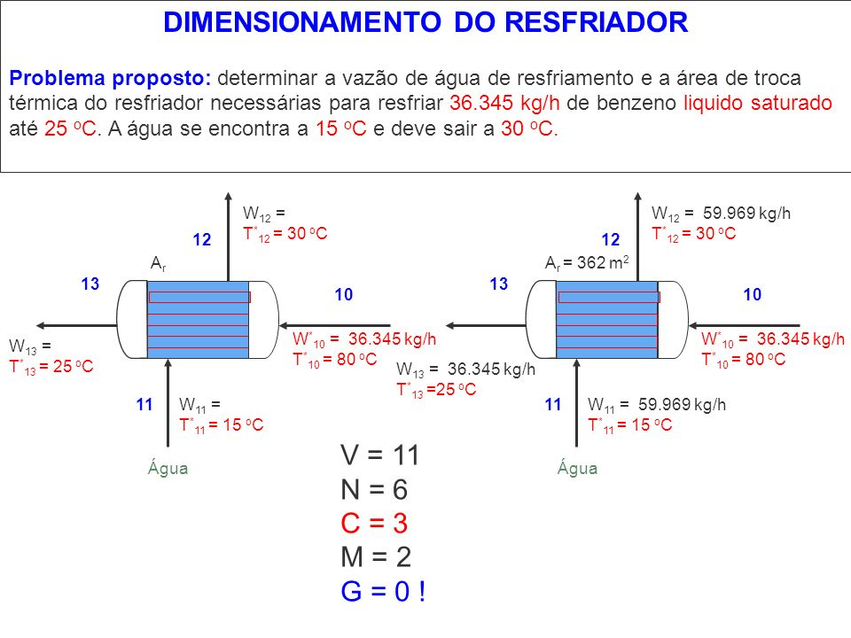 DIMENSIONAMENTO DO RESFRIADOR