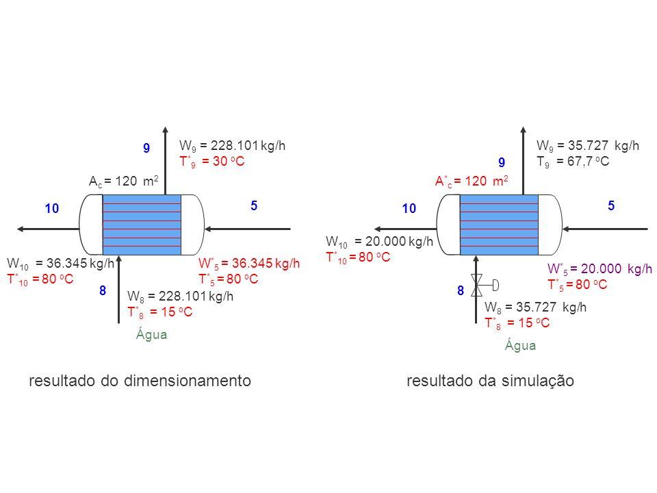 resultado do dimensionamento resultado da simulação
