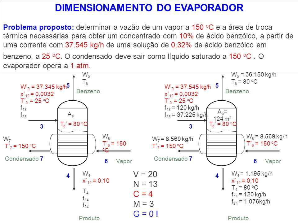 DIMENSIONAMENTO DO EVAPORADOR