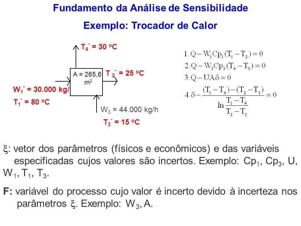 Fundamento da Análise de Sensibilidade Exemplo: Trocador de Calor