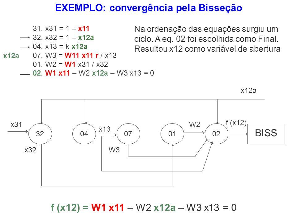 EXEMPLO: convergência pela Bisseção